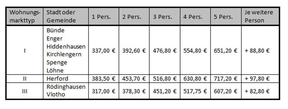 tabelle angemessenen kosten der - Renovierungskosten Hartz 4 Antrag Muster